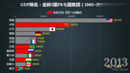世界看中国:GDP排名:金砖5国PK七国集团(1960~2018),4块砖:老大哥带带我