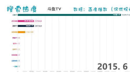 全网络直播平台人气排行榜!