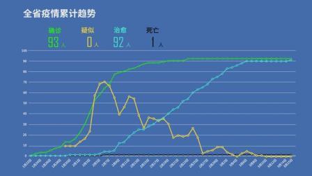 清零!吉林省新冠肺炎疫情数据回顾