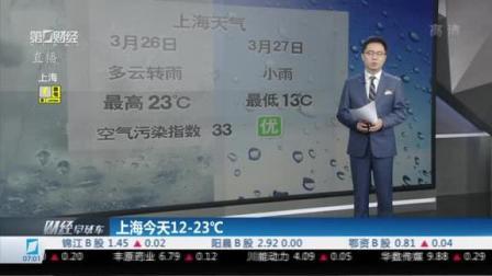 关注上海天气:今天12-23℃