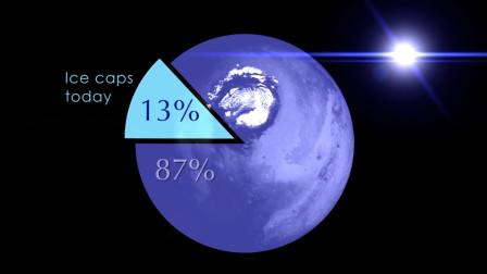 火星曾经受到太阳侵蚀,至少失去87%的水,在地下深埋着冰河