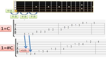 加一吉他教程第五课大调音阶的几种联系方案