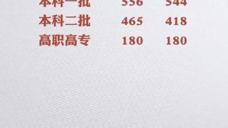 2020年河南高考分数线出炉:一本线文科556分、理科544分!#2020河南高考分数线