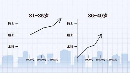 大数据解读《三十而已》剧外女性真实生活现状:35岁为收入分水岭