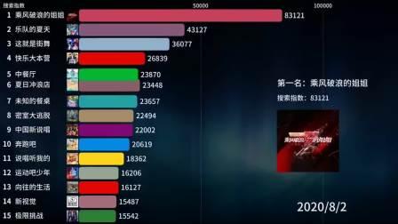 2020年8月份综艺节目搜索热度榜单,你最喜欢哪部娱乐节目?