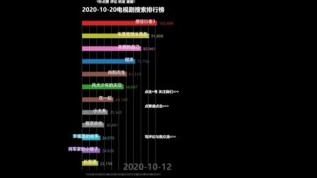 2020-10-20电视剧搜索排行榜,风犬少年的天空、使徒行者3、瞄准、半是蜜糖半是伤、幸福里的故事等居前