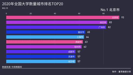 2020年全国大学数量城市排名TOP20