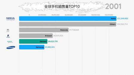 世界著名品牌手机销量排行榜,见证一下国产手机的崛起