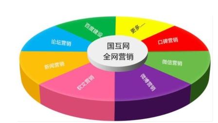 网络营销培训课程-网络推广精准引流(6)