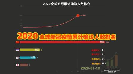 【数据可视化】2020 全球新冠肺炎疫情累计确诊人数排名