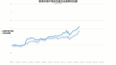 曲扬的前海开源与张坤易方达蓝筹对比谁?投资港股哪家强?