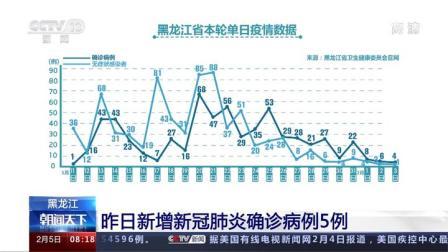 黑龙江 昨日新增新冠肺炎确诊病例5例