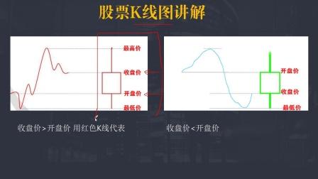 股票入门基础知识视频教程 股票的K线图讲解