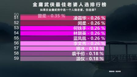 金庸武侠最适合当老婆的女人排行榜:小龙女第5,黄蓉第2,意外的是灭绝师太也上榜