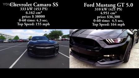 2016雪佛蘭科邁羅SS vs 福特野馬GT5.0 0-150加速對比
