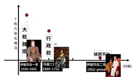 【制作演讲ppt的软件】2分钟了解英国君主立宪制的建立
