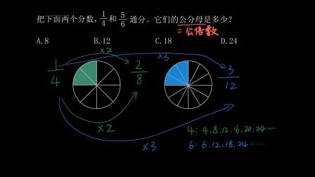 五年级数学 103 |分数的意义和性质:通分:四分之一和五分之六