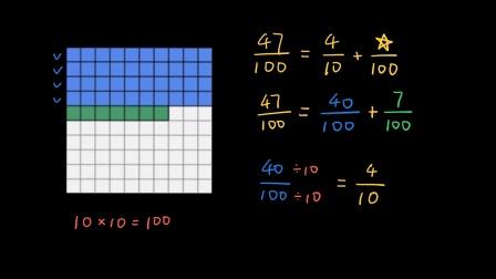 五年级数学 147 |分数的加法和减法:分解百分之几