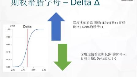 期权风险与希腊字母-金瑞期货研究所刘成洋