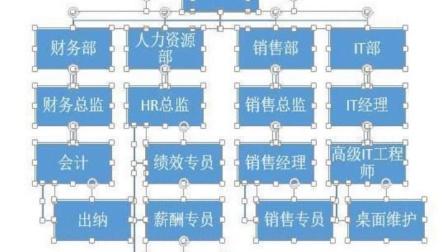 PPT教程快速生成组织架构图
