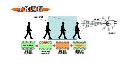 焦电型红外线人体传感器PaPIRs