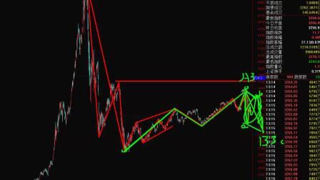 18年3月6号斯彬波浪理论分析上证指数和外汇期货市场