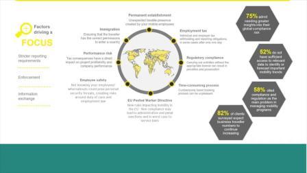 SAP Concur 生态合作伙伴方案分享二:EY Mobility