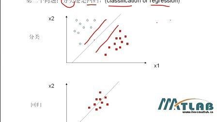 Matlab神经网络01_神经网络的6个基本问题