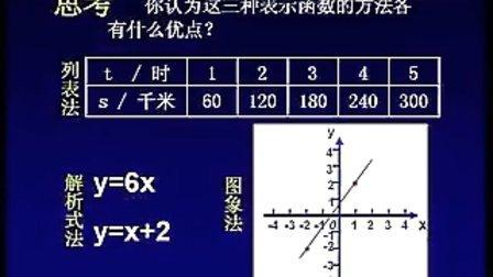 第一节三函数的图像第二课时初中八年级数学精品课例研讨示范课