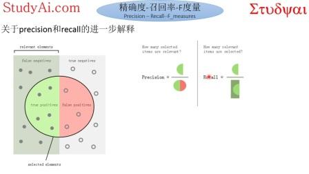 Python 机器学习 第十九课  SKLearn分类器评估标准2-Precision-Recall-Fscore