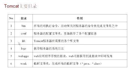 010401_【第04章:Tomcat服务器的安装及配置】_Tomcat服务器的安