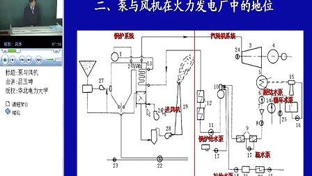 华北电力大学 泵与风机 26讲 全套加Q896730850