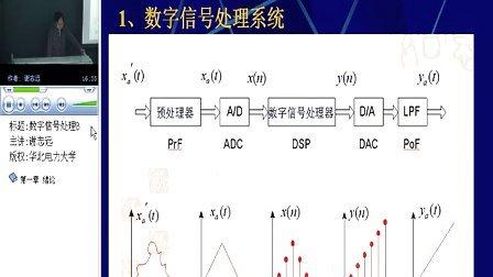 华北电大 数字信号处理 40讲 全套加Q896730850