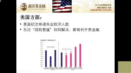 鑫沣贵金属分析师——徐琦峰 《鑫方向内参解析》20121214