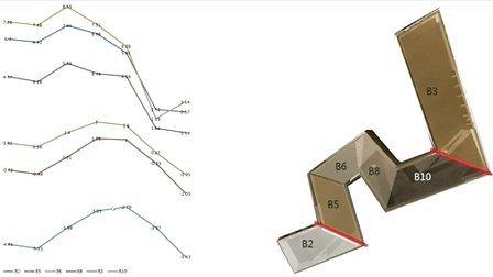 ECO计算机生态辅助规划设计的概述