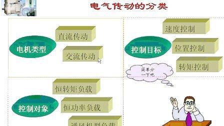 浙江大学 电机与拖动 32讲 全套Q896730850 视频下载