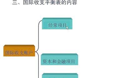 浙江大学 国际金融学 32讲 全套Q896730850 视频下载