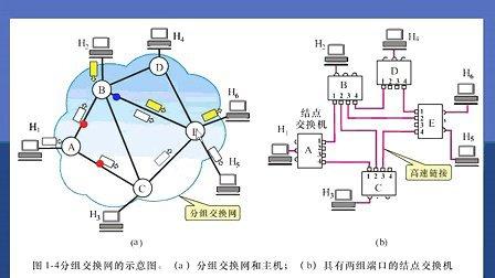 浙江大学 计算机网络基础 32讲 全套Q896730850 视频下载