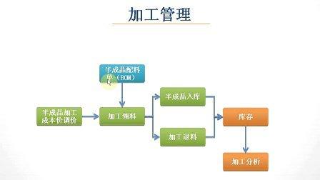 美世家食通天餐饮管理系统6培训教程