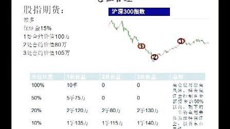 【中期公开课】 股指期货风险管理与内控制度