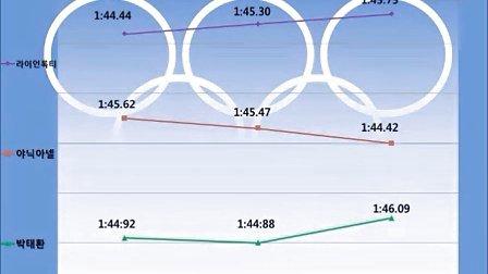 2012 伦敦奥运会游泳项目朴泰桓的分析预测