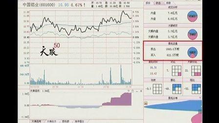 天狼50理财大讲堂(2)委托额指标与主力扫盘