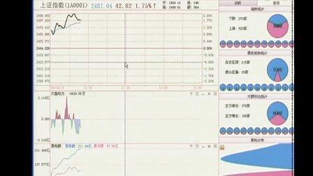 天狼50理财大讲堂(15)大盘动力的趋势延续信号