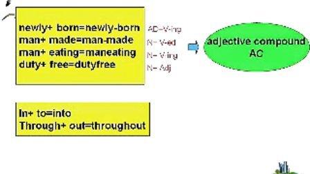 英语语言学概论(范老师