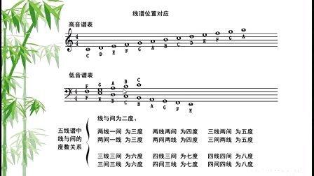 【学习五线谱】第二十五课-调与调式.实战练习