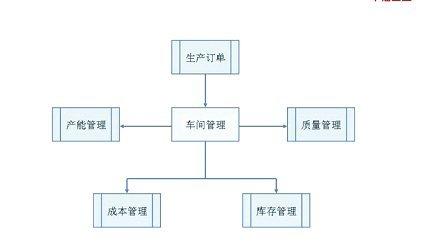 运城垣曲用友财务软件用友U8培训13962436287-车间管理(上)