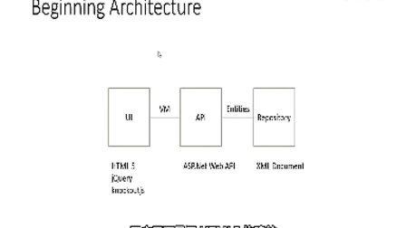 8-构建 Windows Azure 琐事示例