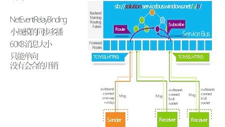 Windows Azure 入门系列课程(3):Windows Azure Service Bus