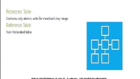 2- Windows Azure SQL 联合简介 - 第1部分