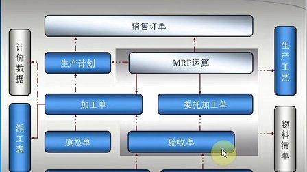 ERP系统使用教程之生产系统